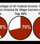 Top 1% Income Earners