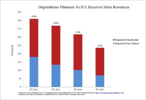 Alien Deportations
