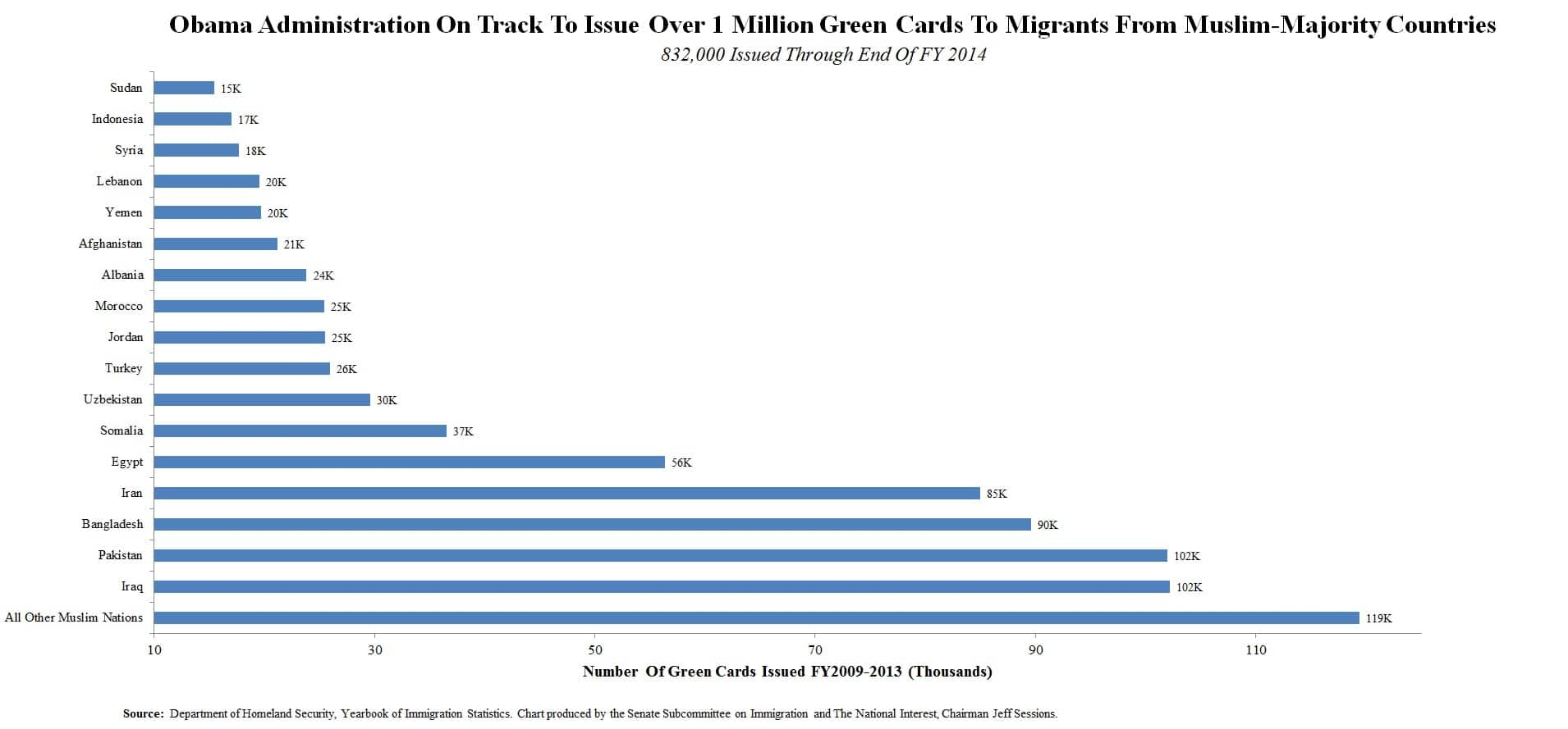 Mulsim Migration