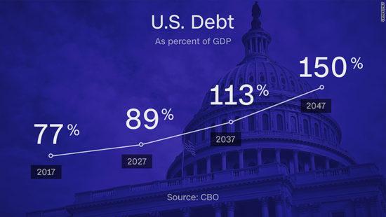 economic ruination