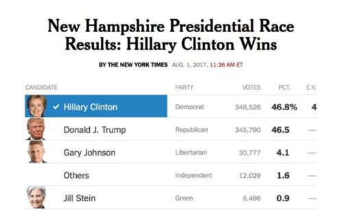 Voter Fraud in New Hampshire Stole Elections for Democrats